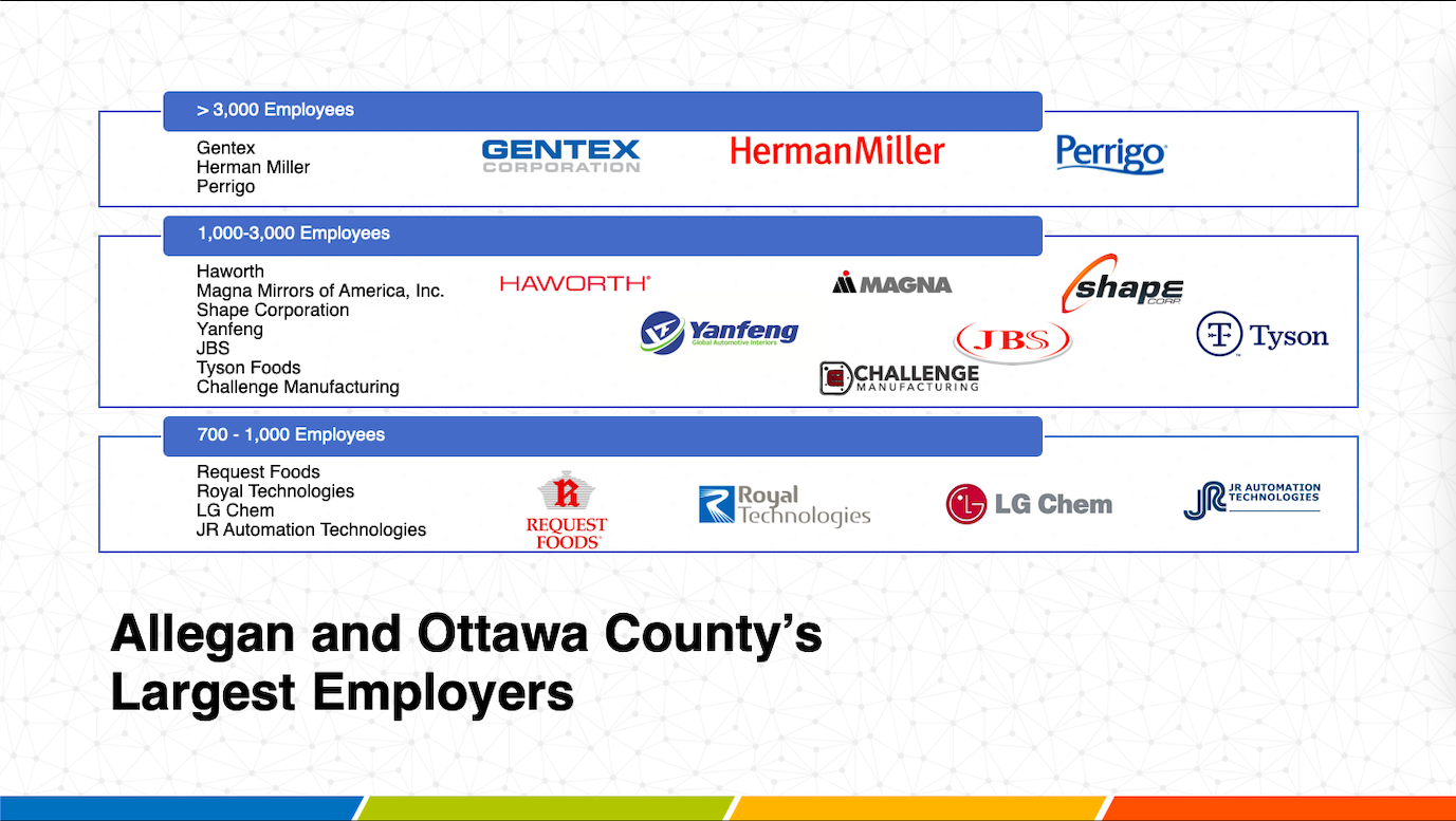 12/13/19 Largest Employers Allegan and Ottawa Counties
